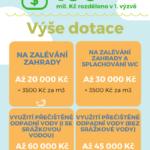 Brno trpí suchem – infografika