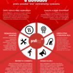 Zdravější vysávání pomůže nejen alergikům – Infografika