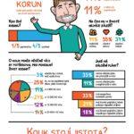 Český táta – infografika