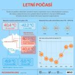 Tropické počasí v Česku – infografika
