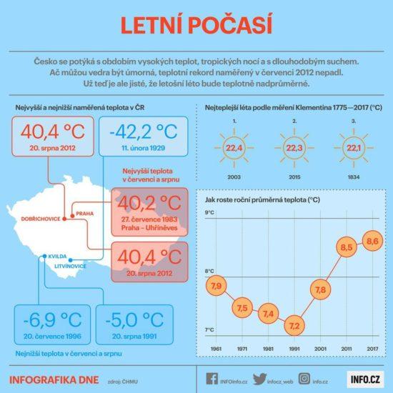 Jak se vyvíjelo letní počasí v České republice?