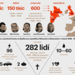 Emigrace v roce 1968 – infografika