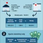 Jak vypočítat čistou mzdu – infografika