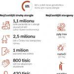 Kolik Čechů trpí alergiemi? Infografika