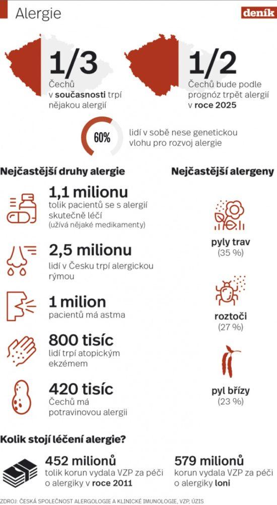 Do osmi let bude polovina české populace trpět některou z alergií.