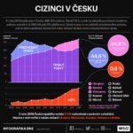Cizinci v České republice – infografika