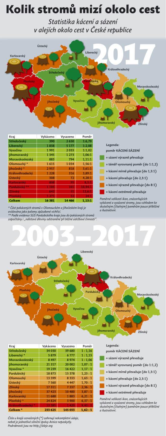 Kolik stromů se vykácí a zasadí v různých krajích ČR?
