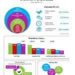 Čtenáři v Česku – čteme v roce 2018? Infografika