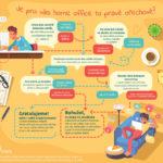 Nebezpečná úskalí práce z domova – infografika