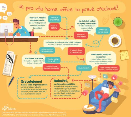 Udělejte si jednoduchý test a zjistěte, jestli je home office pro vás.