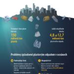 Plastový odpad v oceánech – infografika