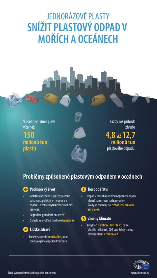 Plastový odpad v oceánech ovlivňuje zdraví nás všech.