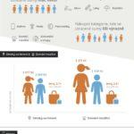 Za co Češi utrácejí – infografika