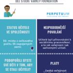 Učitelé v Česku – infografika