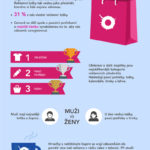 Fakta o reklamních předmětech – infografika