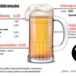 Proč stojí pivo 40 Kč? Infografika