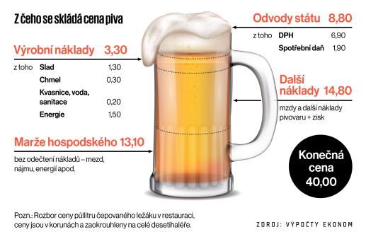 Z čeho se skládá cena piva?