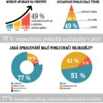 Audioknižní průzkum 2018 – infografika