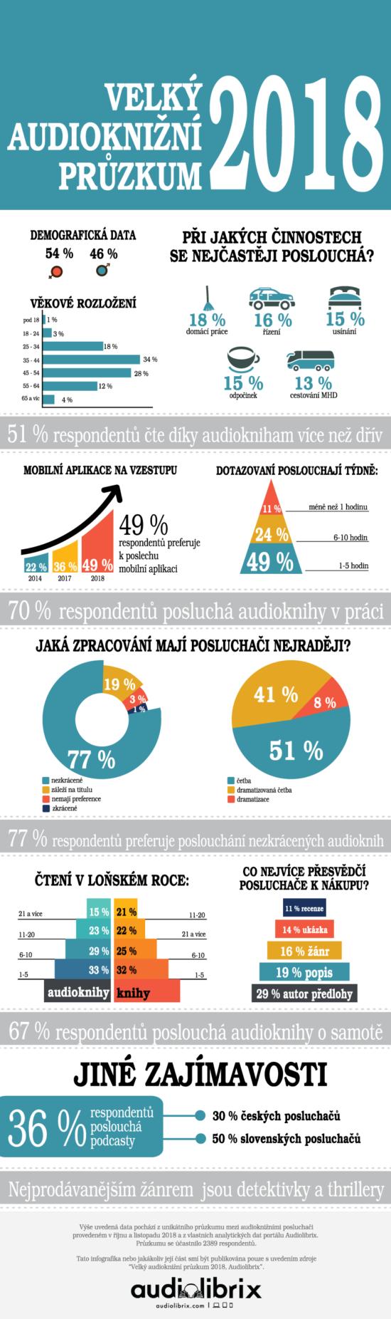 Průzkum ohledně audioknih 2018.