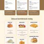 Jakou mouku do pečení? Infografika