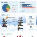 Kdo paří jaké online hry? Infografika