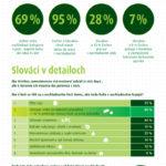 Češi a Slováci, nemocní workoholikové! Infografika