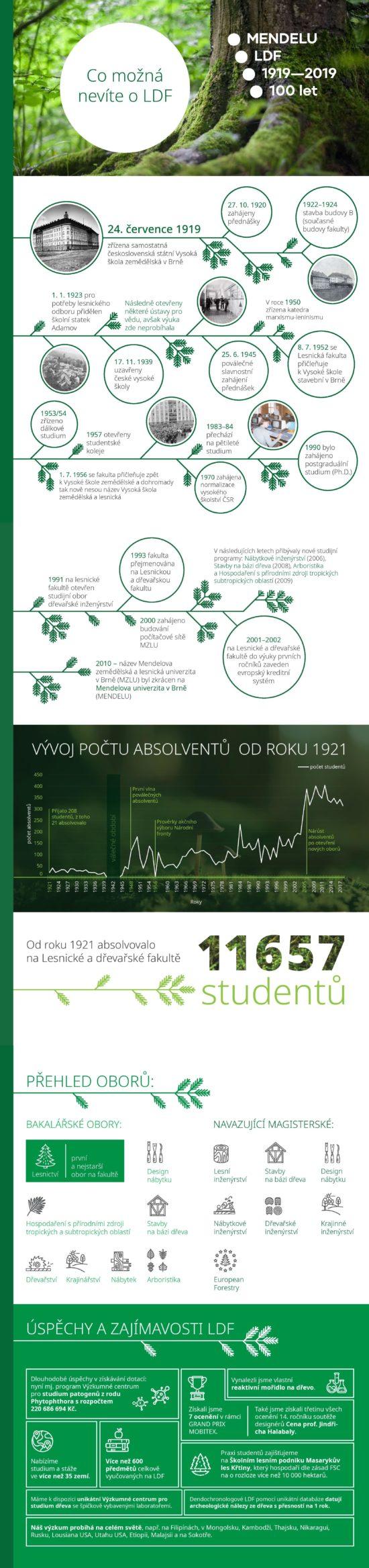 Lesnická a dřevařská fakulta slaví 100leté výročí.