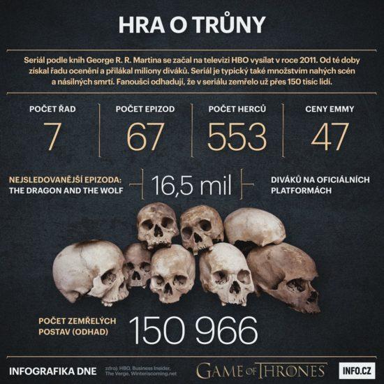 Kolik postav zemřelo ve Hrách o trůny?