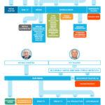 Komu patří která média? Infografika