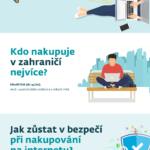 Jak nakupujeme online – infografika
