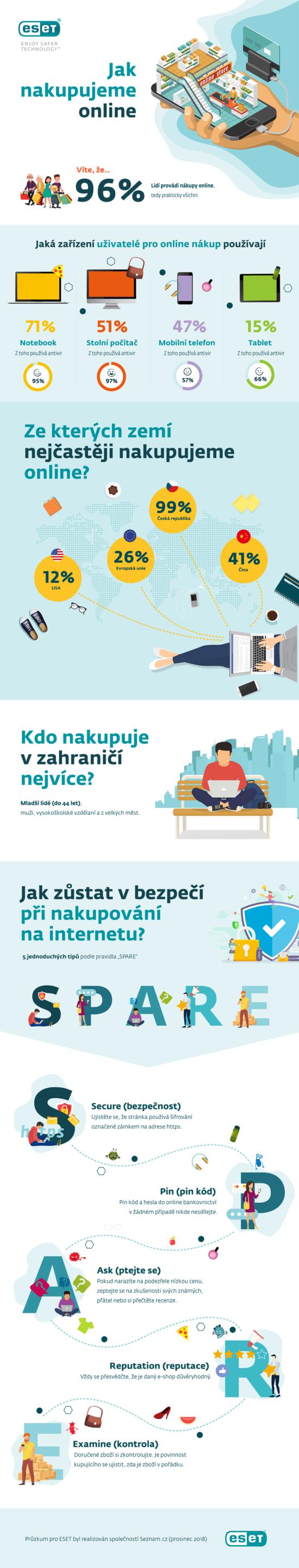 Jak Češi nakupují online.
