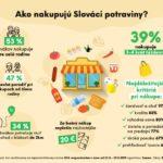Jak Slováci nakupují potraviny – infografika
