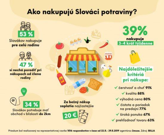 Jak Slováci nakupují potraviny.