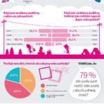 Letní tábory versus moderní technologie – infografika