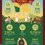 Prázdniny v Česku – infografika