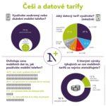 Datové tarify v Česku – infografika