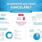Jak se krade v kancelářích – infografika