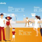 30 let svobodného cestování: Čechy lákají lepší hotely a letadla