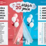 Nejpopulárnější jména českých dětí: Eliška a Jakub