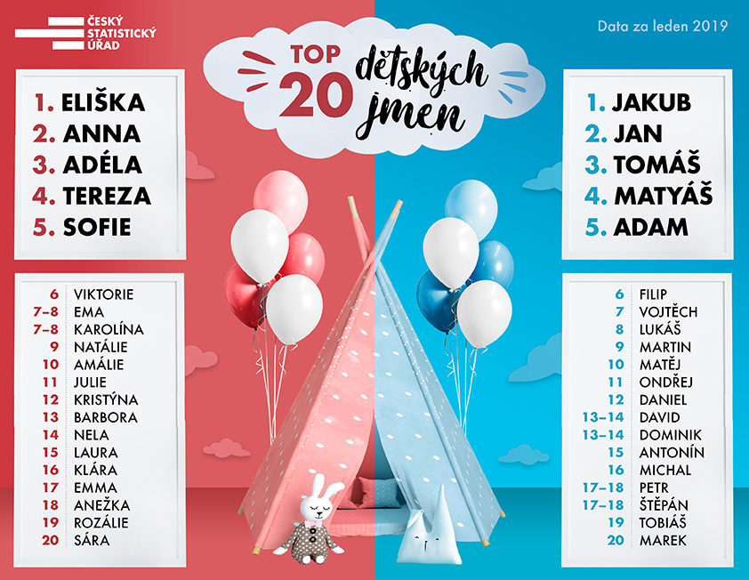 Nejoblíbenější jména českých dětí