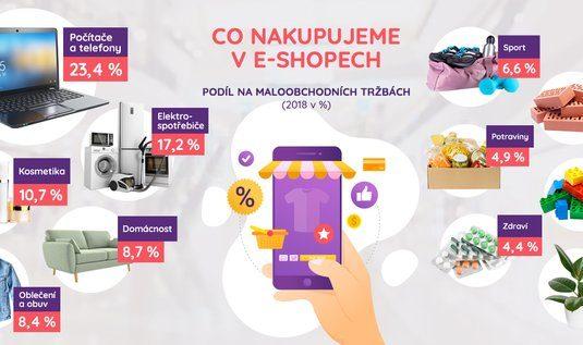 Podívejte se, za co Češi utratí nejvíc peněz v online obchodech