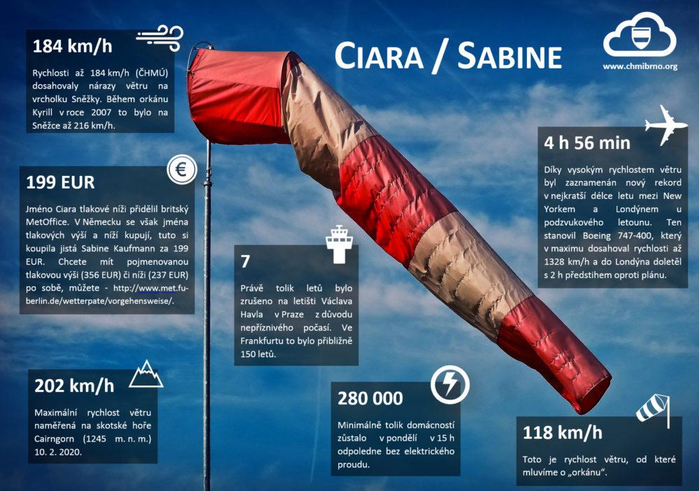 Podívejte se na zajímavosti a fakta spojená s orkánem Sabine