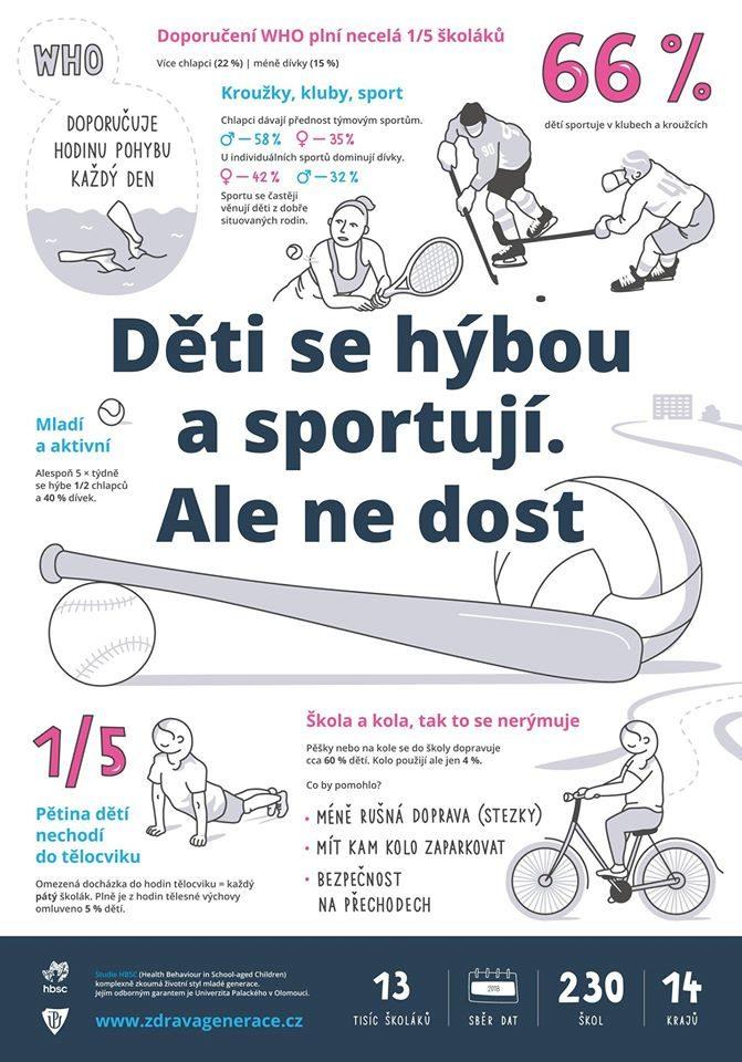 České děti se málo hýbou