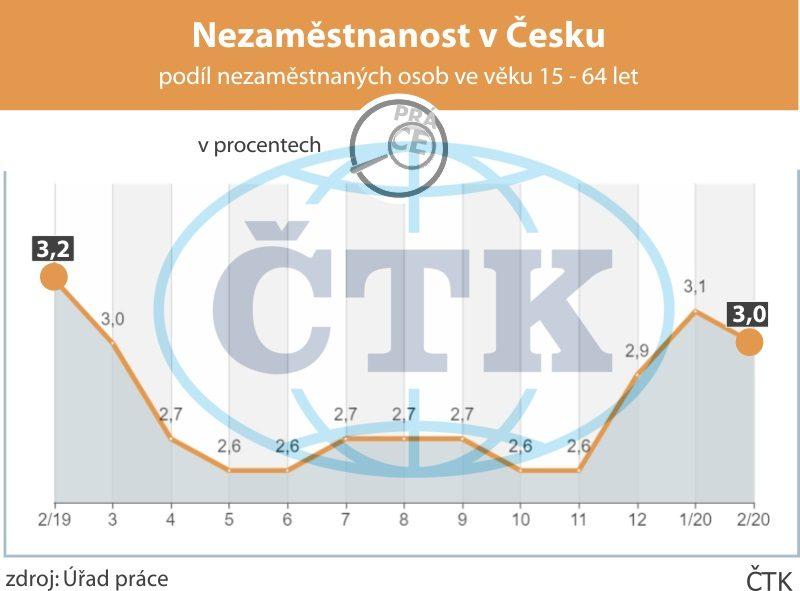 Pohyb nezaměstnanosti v ČR za poslední rok