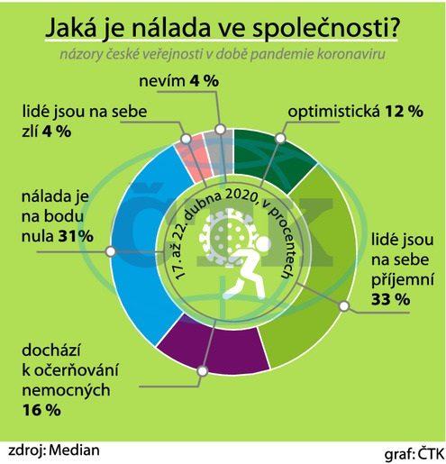 Nálada v ČR v období koronavirové pandemie