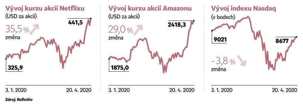 Amazon a Netflix trhají rekordy