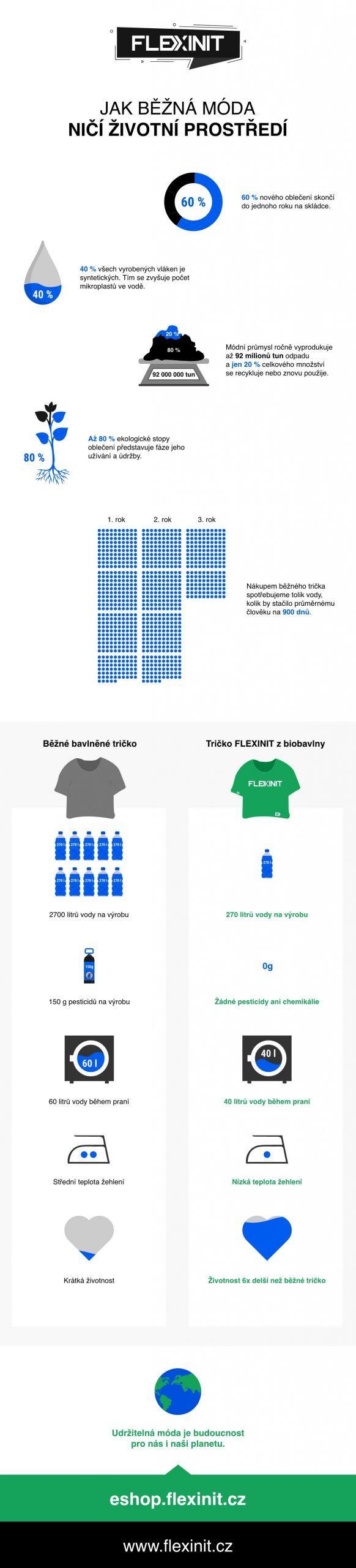 Jak běžná móda ničí životní prostředí, Flexinit, Udržitelná móda je budoucnost pro nás i naši planetu