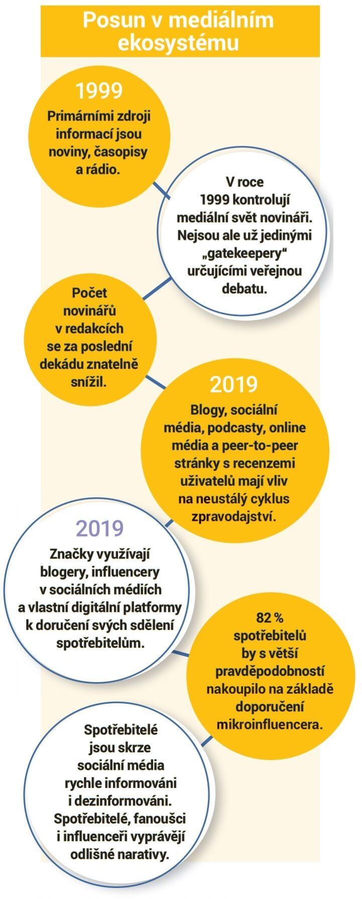 Evoluce v PR