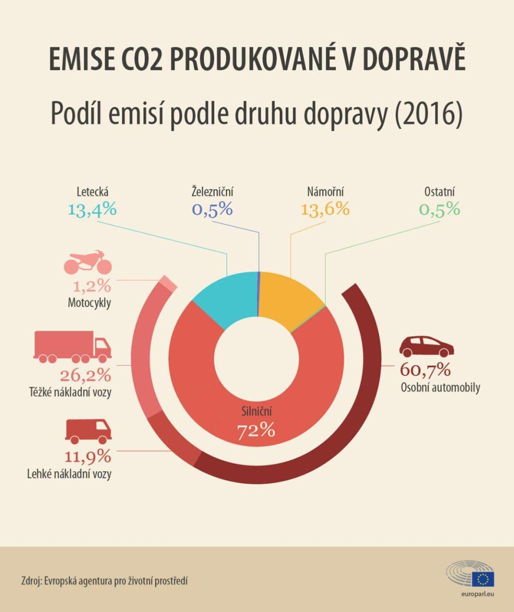 Emise CO2 produkované v dopravě, Podíl emisí podle druhu dopravy