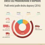 1,7 pasažéra na auto? Není divu, že emise v dopravě rostou!